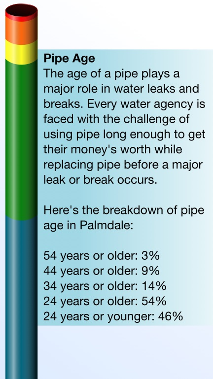 Pipe age